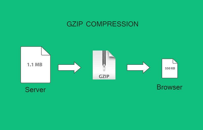 WordPress GZIP sıkıştırma